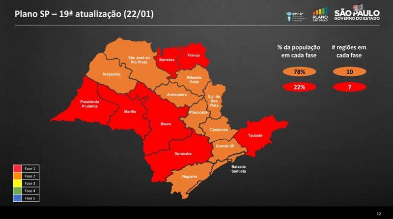 Estado de São Paulo anuncia medidas de restrição para conter segunda onda do Coronavírus